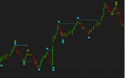 Using the 1-2-3 Formation to Anticipate Price Breakouts