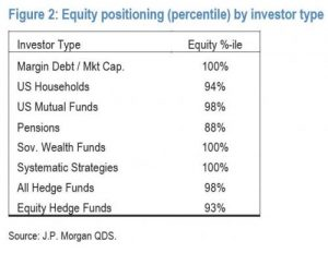 jpm-euphroia_0-300x232 JPMorgan: Every Investor Class Is Now All-In Stocks