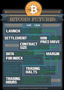 Bitcoin-Futures-Infographic-214x300 Bitcoin Futures in a Nutshell (Infographic)