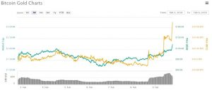 Lisk-3-300x128 Lisk (LSK) Was Crypto's Best Performer Last Week