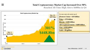 SOB-2-300x168 An Overview of Cryptocurrency's Impact in 2017