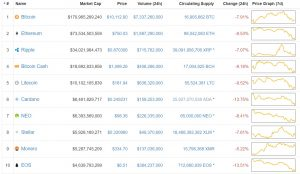 Cryptos-crashing-300x174 Cryptos Are Crashing Across the Board