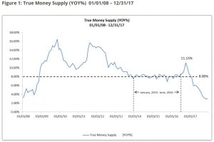 TMS-1-300x199 True Money Supply Flashes Red, Signals Looming Recession?