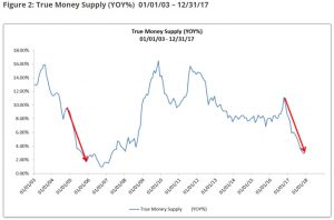 TMS-2-300x198 True Money Supply Flashes Red, Signals Looming Recession?