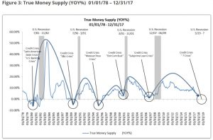 TMS-3-300x198 True Money Supply Flashes Red, Signals Looming Recession?