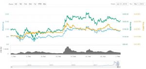 boom-2-300x143 Litecoin Booms in February But 'Golden' Crypto Takes Price Podium