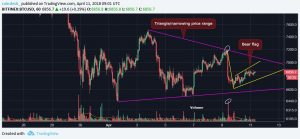 Bitcoin-flag-300x139 Trapped Below $7K: Is Bitcoin Prepping for a Big Breakout?
