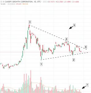 "Canopy-Growth-4-25-18-295x300 Market ""Highs"": Canopy Growth consolidating within a classic symmetrical triangle pattern"