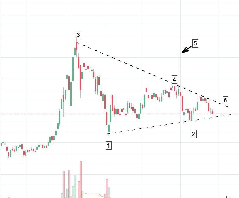 """Market """"Highs"""": Canopy Growth consolidating within a classic symmetrical triangle pattern"""
