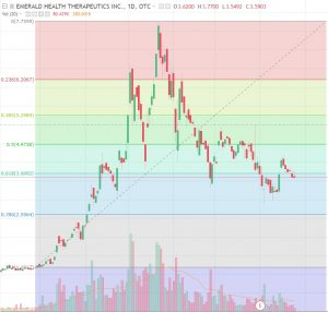 "Emerald-Fib-300x286 Market ""Highs"": Emerald Health Therapeutics – Two Technical Views"