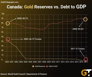 canada-gold-5-300x251 Canada has NO Gold but a Mountain of Debt… Things Will End Badly