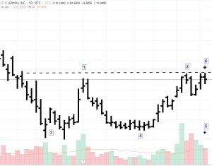 Aphria-Cup-and-Handle-300x235 Trade Alert: Aphria Inc (APHQF) Potential Break Out; Cup & Handle and Double Top Formations