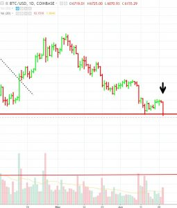 BTC-broker-support-255x300 Cryptocurrency Majors Are About to Breach Key Support