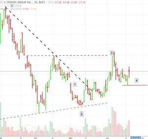 Cronos-Update-6-2018-300x282 UPDATE: Cronos Breakout Target Hit, Uptrend Near Confirmed