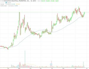IIPR-300x234 A Cannabis REIT That Pays Dividends