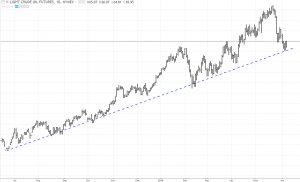 crude-6-7-18-300x182 Trade Alert