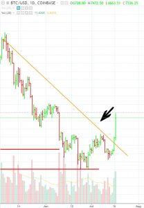BTC-explode-2-208x300 Bitcoin Explodes 11%, Blasting Through Technical Resistance, Other Cryptos Follow