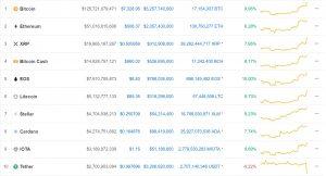 BTC-explodes-3-300x162 Bitcoin Explodes 11%, Blasting Through Technical Resistance, Other Cryptos Follow