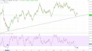Gold-trend-line-300x166 Short Gold? Now's the Time to Be Wary of Popular Sentiment