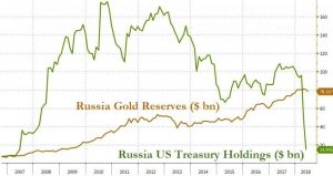 Russia-2-300x159 Putin: The US Is Making A Big Mistake By Weaponizing The Dollar