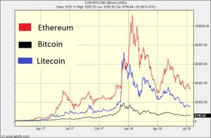 correlation-1-300x197 Are Litecoin and Ethereum Leading Indicators for Bitcoin?
