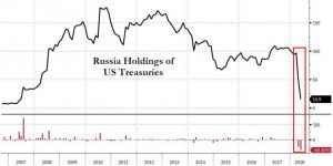 russia-1-300x150 Putin: The US Is Making A Big Mistake By Weaponizing The Dollar