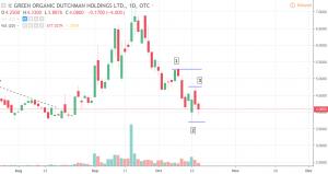 Screenshot-2018-10-17-at-8.37.55-AM-300x159 Cannabis Stock Price Analysis: The Green Organic Dutchman