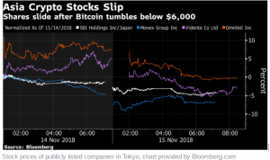Correction-300x178 Crypto Crash Impacts Large Financial Firms as SBI Shares Decline