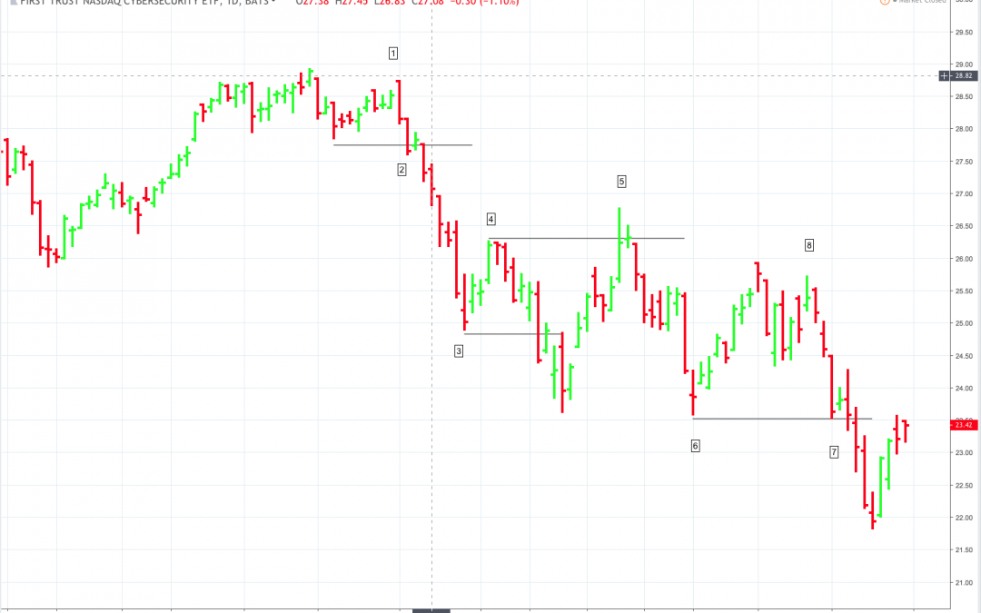 Swing Trading Insights: Getting Into a Position After Missing a Big Entry Point