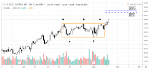 XCLrectabgle-300x142 Classic Rectangle Continuation Pattern in Xcel Energy