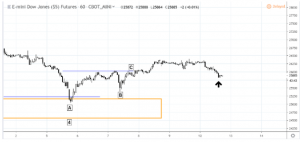 dow2-300x142 Swing Trading the Dow's Intraday Reversal