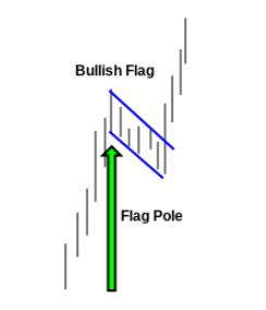 flag1 Swing Trading a Bullish Flag Formation (BZH)