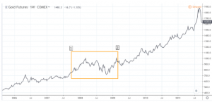 golddriver-300x145 What Are the Key Drivers Behind Gold Price Moves?