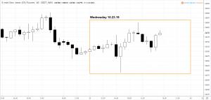 dowoct23-300x143 Market Snapshot - Wednesday 10.23.19