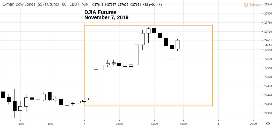 Market Snapshot – Thursday 11.07.19