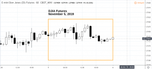 downov5-300x136 Market Snapshot - Tuesday 11.05.19