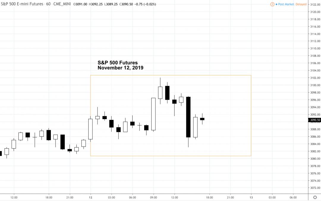 Market Snapshot – Tuesday 11.12.19