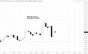 spnov12-300x185 Market Snapshot - Tuesday 11.12.19