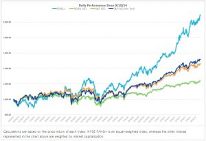 FANG-comparison-2-300x206 Introducing the NYSE FANG+ Index Futures