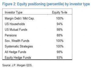 jpm-euphroia_0-300x232 JPMorgan: Every Investor Class Is Now All-In Stocks