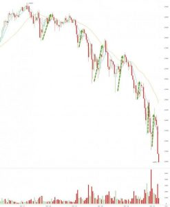 Bitcoin-Crash-247x300 Bitcoin lost a third of its value in 24 hours