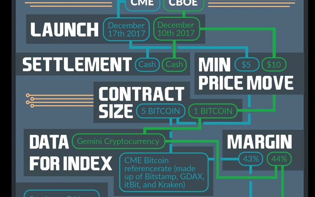 Bitcoin Futures in a Nutshell (Infographic)