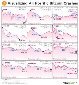 Bitcoin-crash-277x300 A History of Bitcoin Crashes