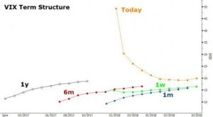 VIX-high-2-300x165 Volatility Of Volatility Hits All Time High