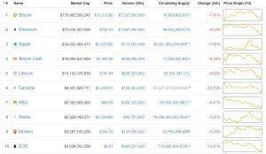 Cryptos-crashing-300x174 Cryptos Are Crashing Across the Board