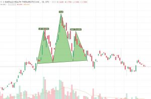 "Emerald-HS-300x197 Market ""Highs"": Emerald Health Therapeutics – Two Technical Views"
