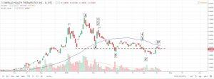 Emerald-Health-300x112 Emerald Health Therapeutics Inc (EMHTF) Continues Its Downward Slide
