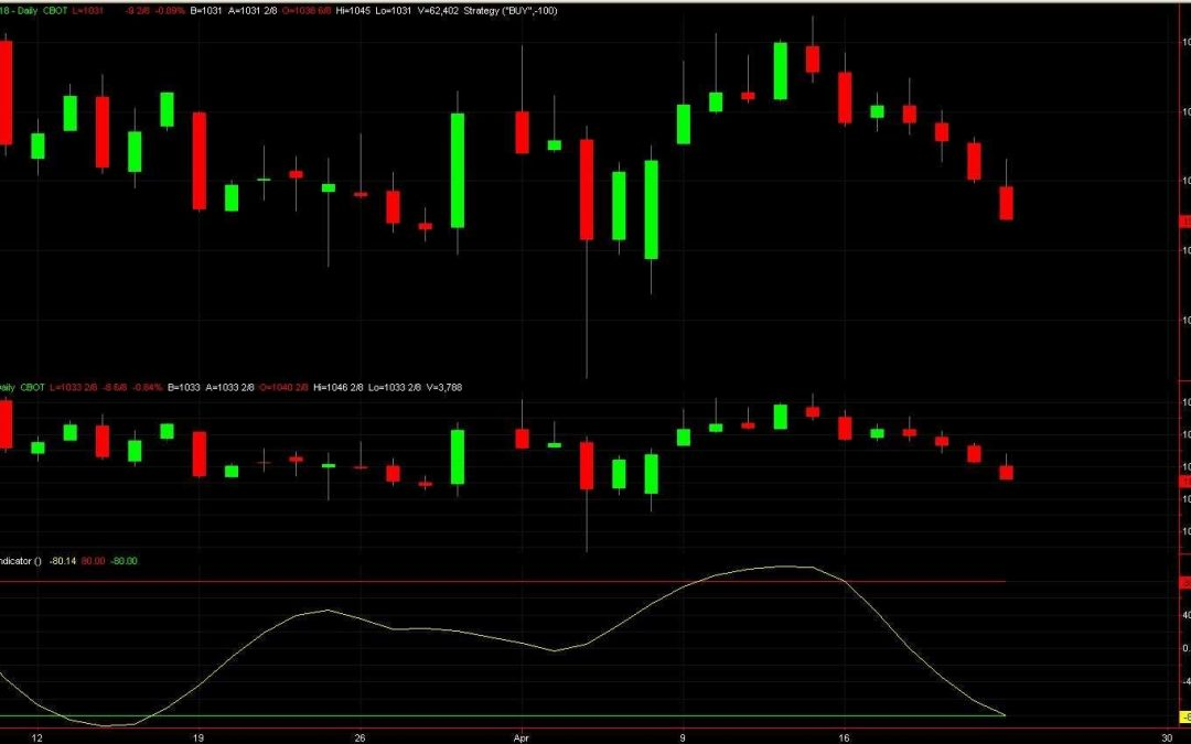 Spread Trading Newsletter April 23 2018: Soybean