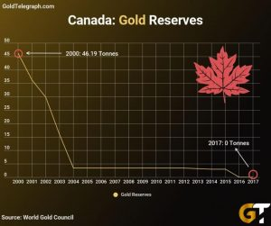 canada-gold-4-300x251 Canada has NO Gold but a Mountain of Debt… Things Will End Badly