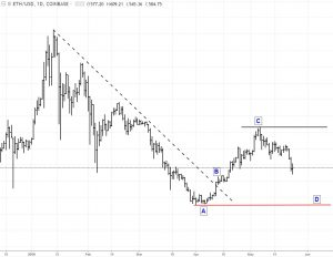 ETH-5-24-18-300x232 Bitcoin, Ethereum, and Ripple Technical Outlook 5/24/18